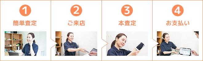 簡単査定→ご来店→本査定→お支払い
